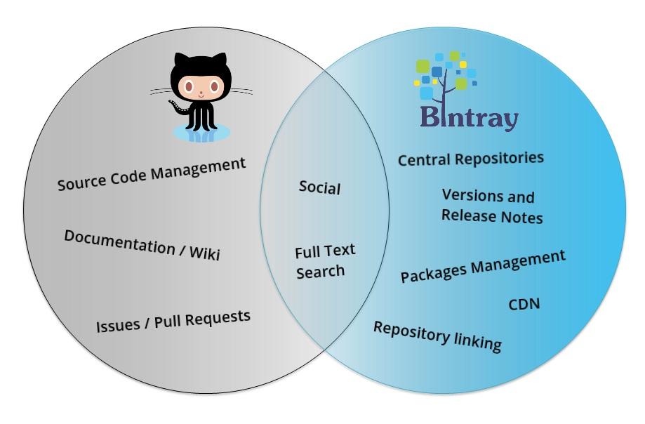 Github and BIntray synergy