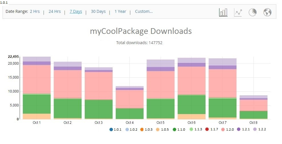 myCoolPackage Downloads UI Stats Per Week