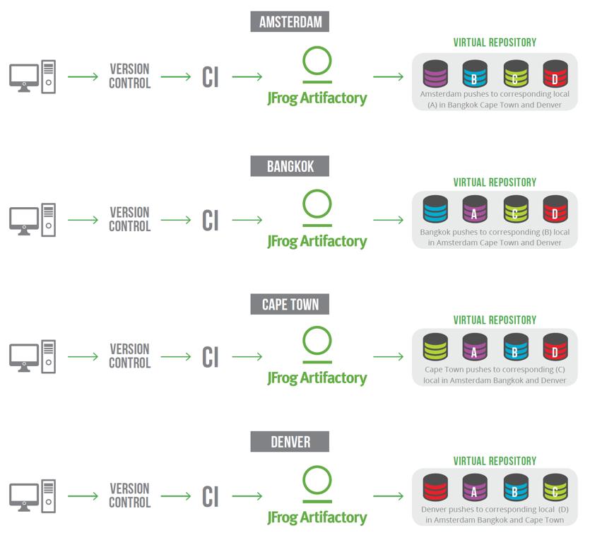 Single Virtual Repository Consisting of Multiple Local Repositories (Multi-Push Replication)