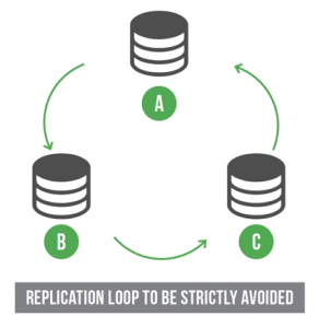 Replication Loop to be avoided