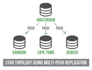 Star topology using multi-push replication