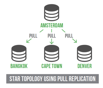 Star topology using pull replication