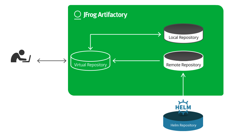 Helm Chart Repository in JFrog Artifactory