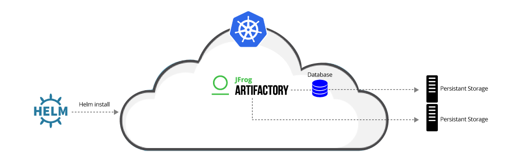 Single Artifactory in Kubernetes