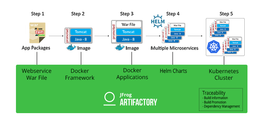 Use JFrog Artifactory to manage containerized microservices in Kubernetes; and collect build information and provide auditability throughout your CI/CD process.