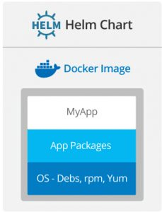Containerising an App using Git, Debs or rpm or Yum, Maven, Docker, Helm