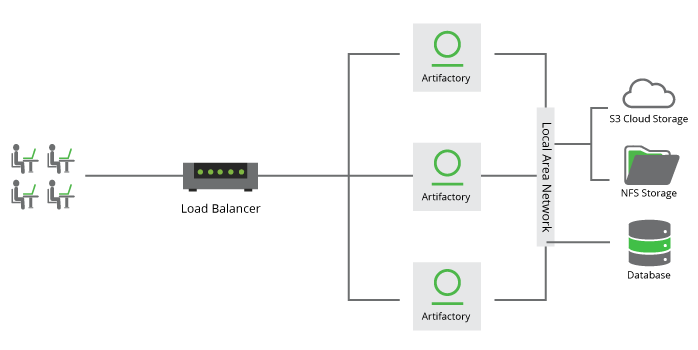 JFrog Artifactory High Availability