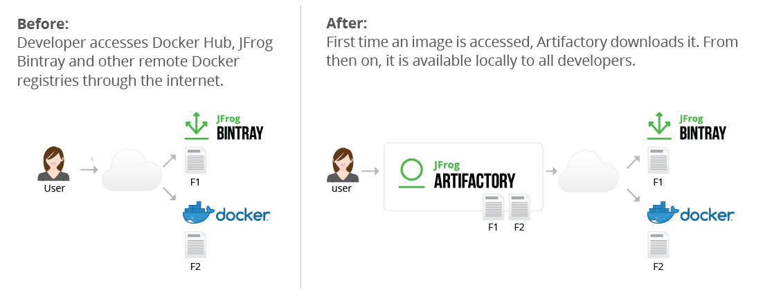 Artifactory Docker Registry
