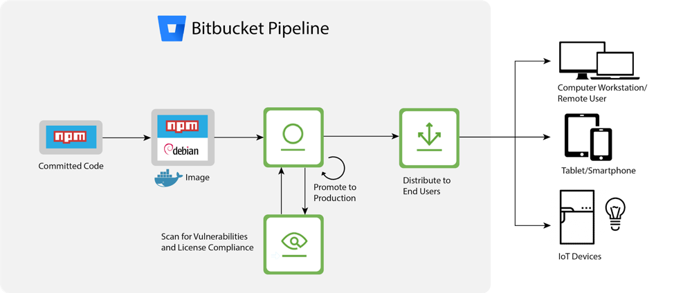 How are JFrog products integrated into the Bitbucket pipeline?