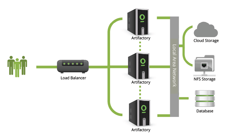 High Availability Artifactory Docker Registries