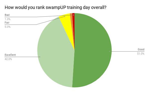 swampUP 2018