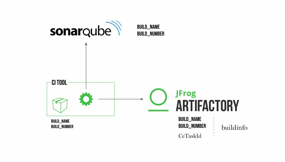 See how SonarQube and Artifactory make safer CI pipelines
