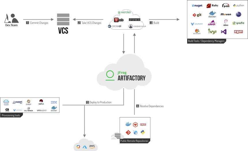 CI/CD in the cloud with JFrog Artifactory