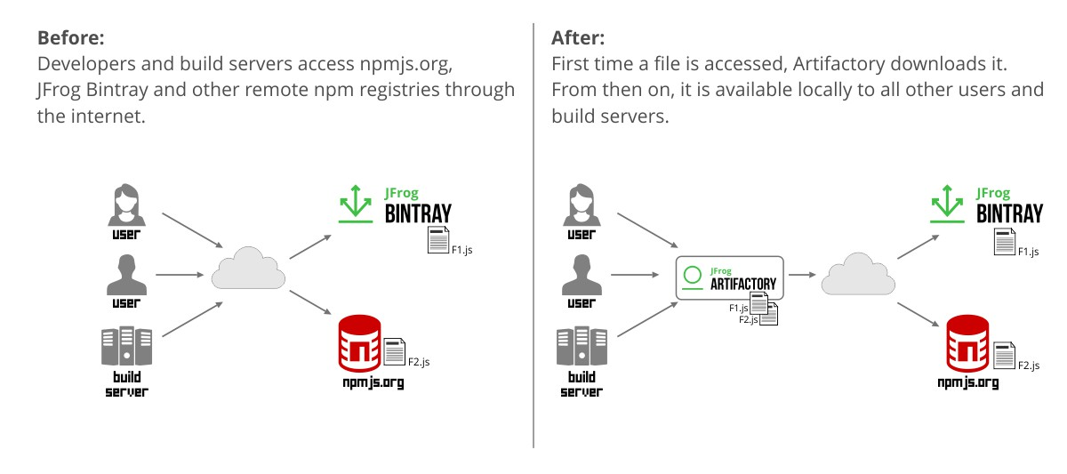 JFrog Artifactory npm registry