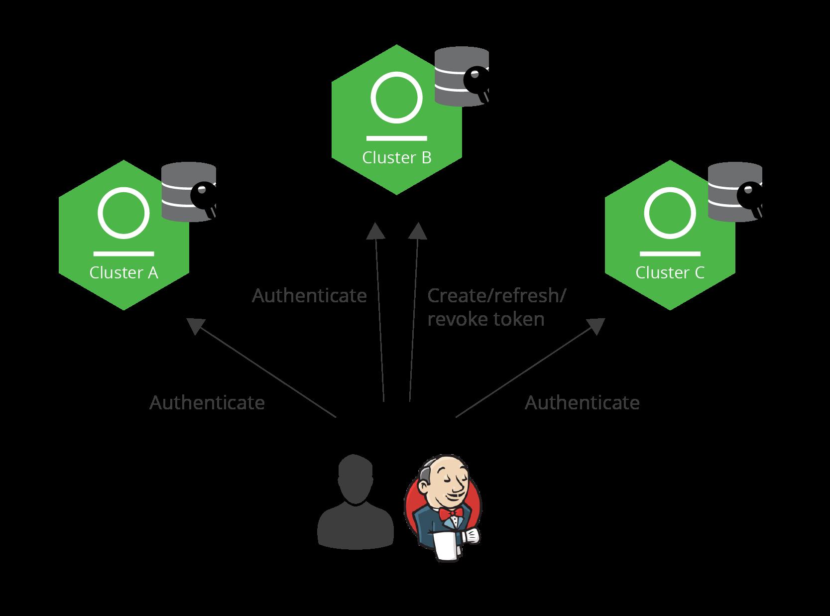 JFrog Access - Cross Instance Authentication