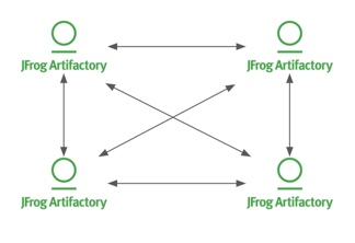 JFrog Access - Access Federation