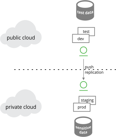 Hybrid cloud configuration: Test in public cloud, promote to production in private cloud