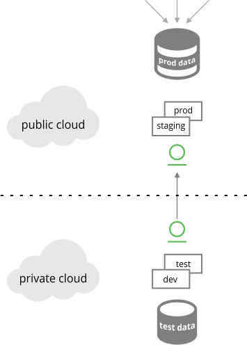 Hybrid cloud configuration: Test in private cloud, promote to production in public cloud