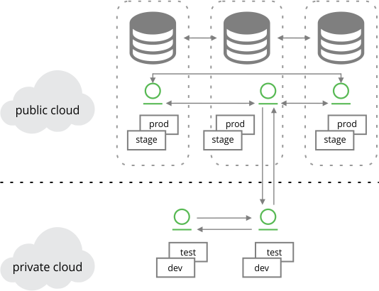 Hybrid cloud configuration: High availability test to production