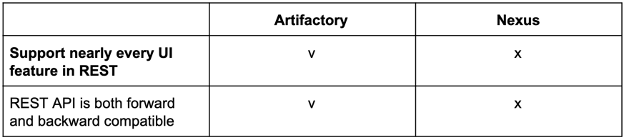 Artifactory vs. Nexus DevOps Automation