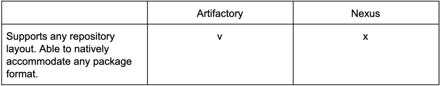 Artifactory vs. Nexus - Future Proof
