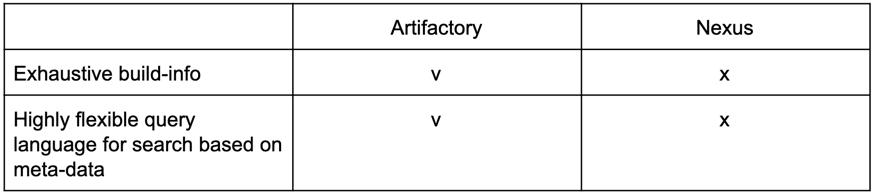 Artifactory vs. Nexus support for metadata