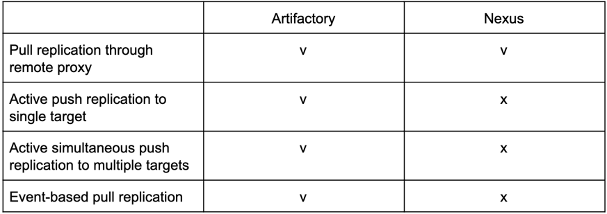 Artifactory vs. Nexus support for replication