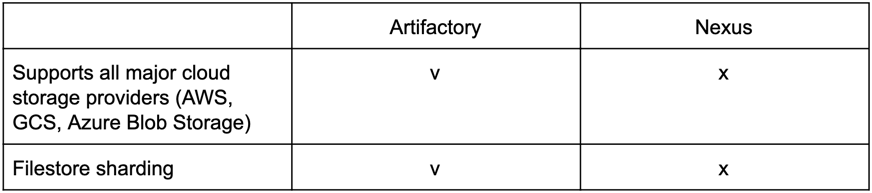Artifctory vs. Nexus - Support for storage