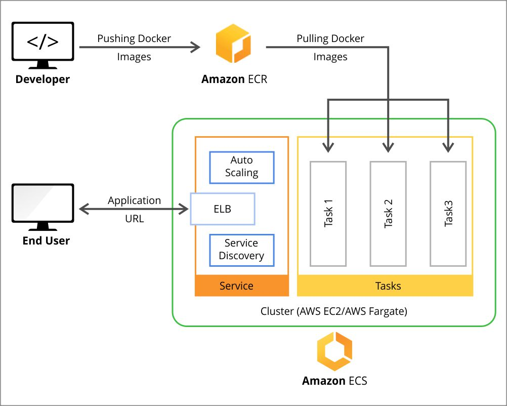 How to Host your App on the Cloud with AWS Using a Multi-Cloud Strategy
