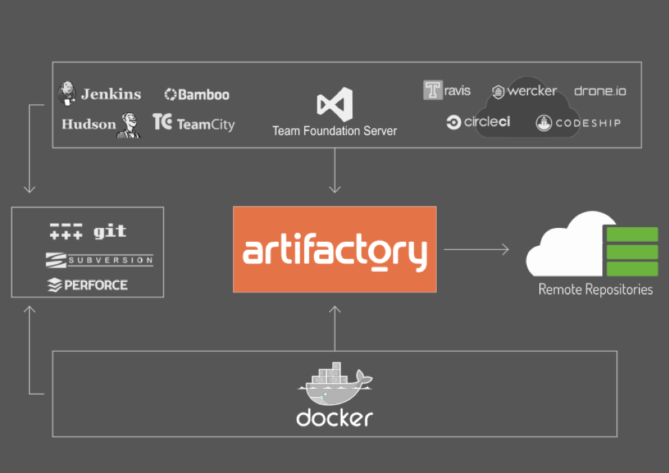 Docker Artifactory Integration