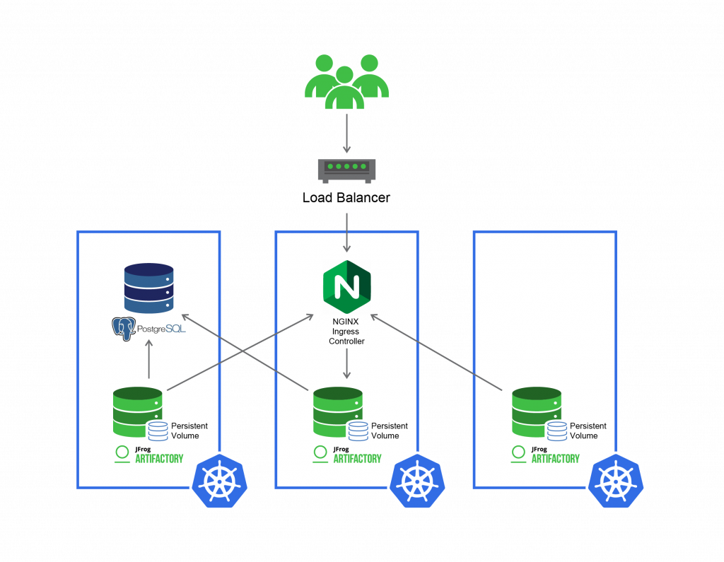 Artifactory for High Availability