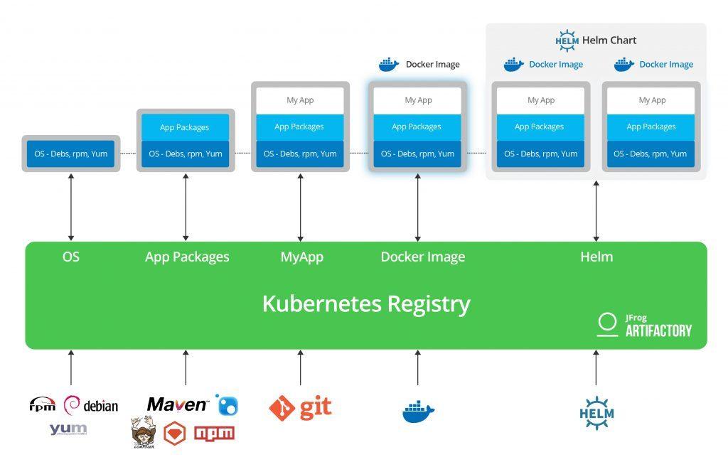 Artifactory your Kubernetes Registry