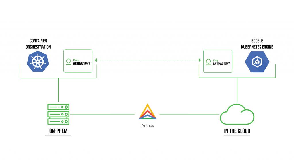 Anthos JFrog Diagram