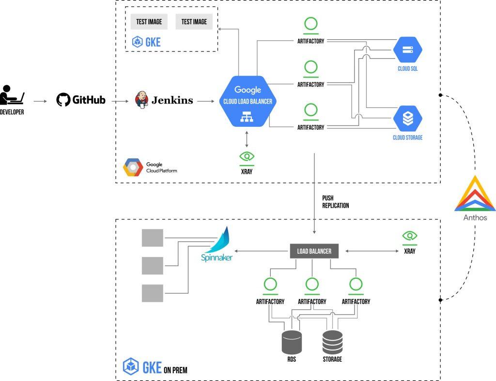 Google Hybrid Cloud DevOps Diagram