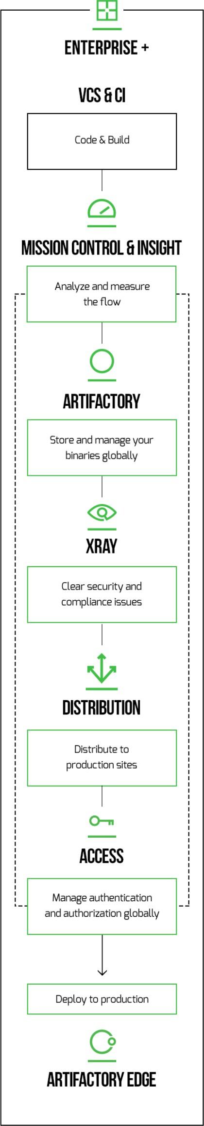 Enterprise+ Diagram