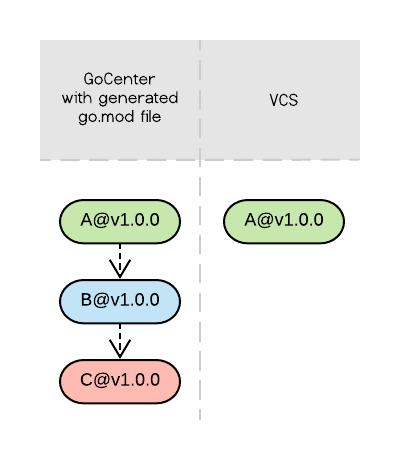 GoCenter Different Tree
