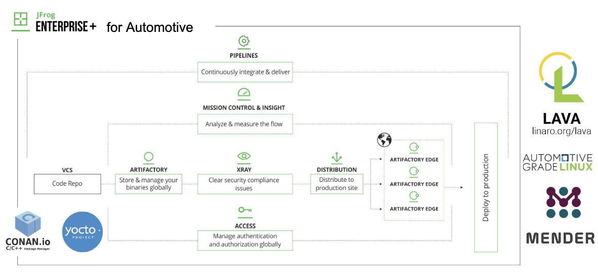 Bring DevOps and Liquid Software to IoT with JFrog Enterprise Plus