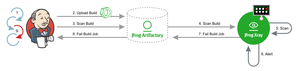 JFrog Xray End-to-End Support